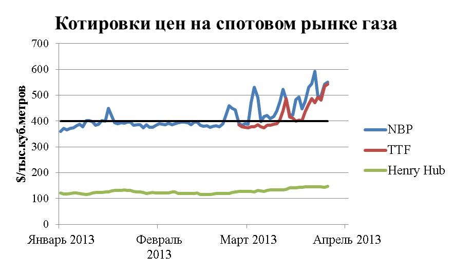 Котировки спотовых цен на газ в Европе и США (NBP, Henry Hub)
