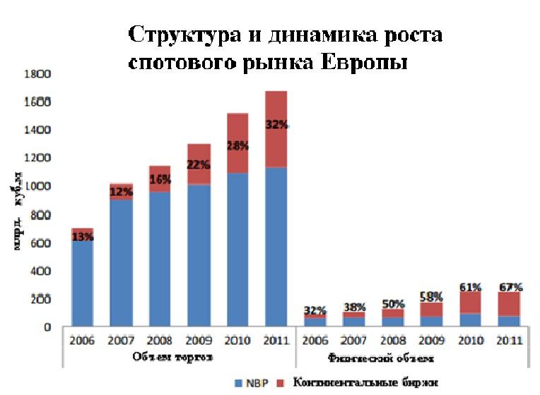 Структура европейского спотового рынка газа, газовые хабы